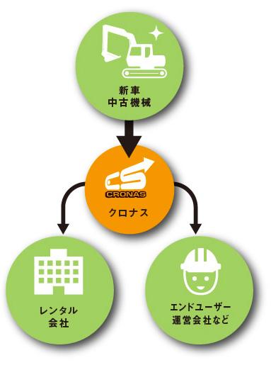 レンタル・リース事業イメージ