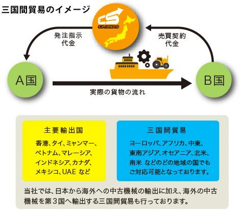 海外事業イメージ